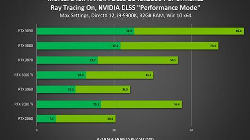 「GeForce 466.11 Driver」がリリース。DLSSやNVIDIA Reflex対応タイトルを追加