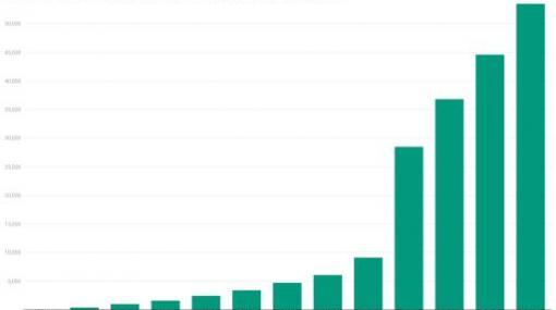 ゲームトーナメント「REIGN」の2020年度エントリー数が4万人突破