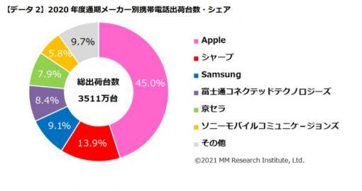 Appleが9年連続メーカー別出荷台数シェア1位に。MM総研、国内市場を対象に2020年度のスマホに関するデータを発表