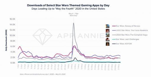 「スター・ウォーズ」シリーズのアプリDL数が5月4日(スター・ウォーズの日)に激増