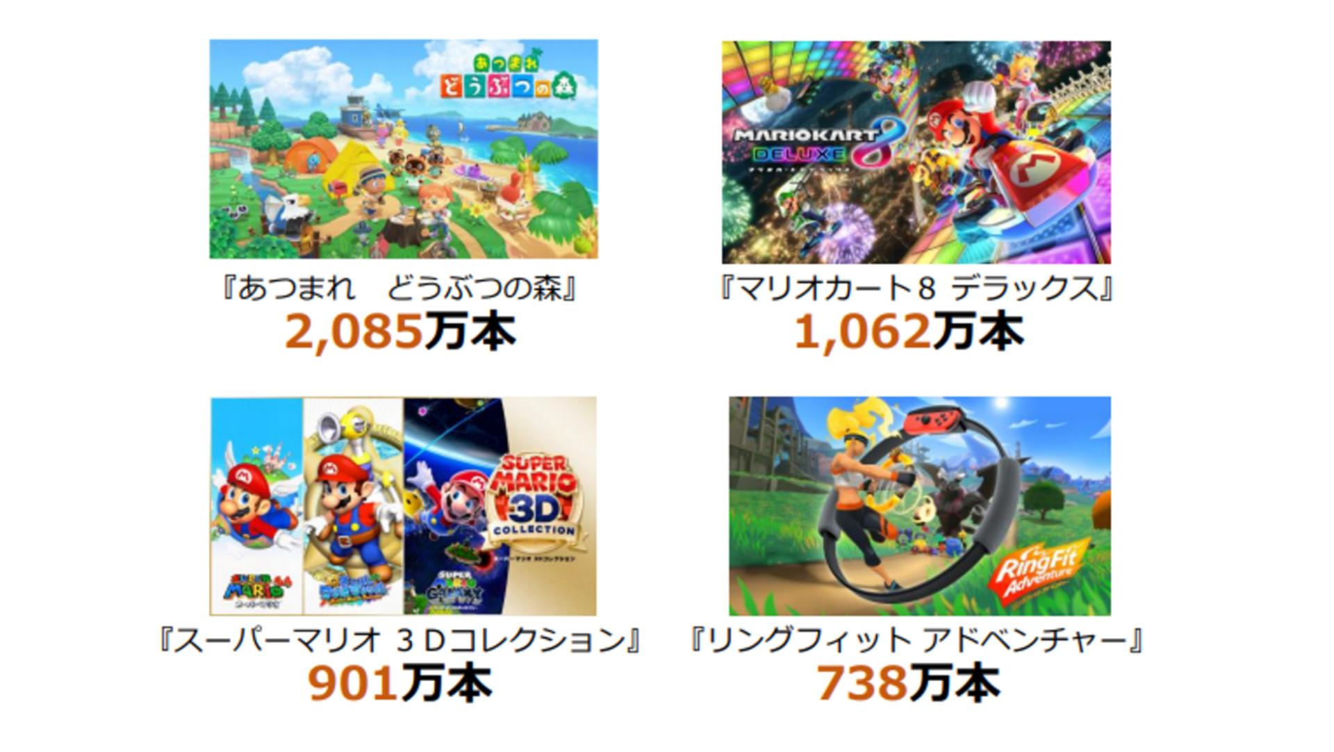 任天堂が2020年度の決算を発表。売上高1兆7589億円、純利益4803億円(前期比85.7%増)に。『あつ森』累計販売3263万本