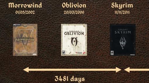『スカイリム』が2011年の発売から今年で10年、『The Elder Scrolls』のナンバリング最新作が登場せずに3481日。過去作との発売時期を比較した図が海外で話題に