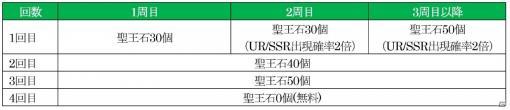 「オルタンシア・サーガ」限定ユニット「ディディエ」「フレーゲル」が登場!全世界1000万DL突破記念ガチャが実施
