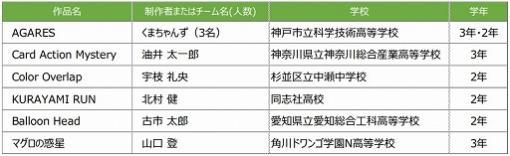 日本ゲーム大賞2021  U18 部門の決勝大会へ進出する6作品が決定