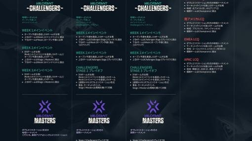 「2021 VALORANT Champions Tour Stage3 - Challengers Japan」,WEEK1 Open Qualifierの各グループ抽選結果が発表