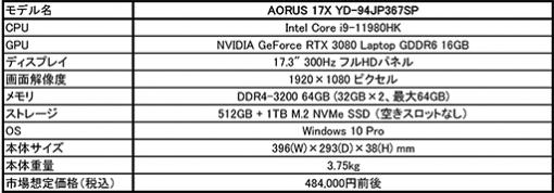 GIGABYTE,RTX 3080&300Hz表示対応パネル搭載の17.3型ゲームノートPCを20台限定で発売