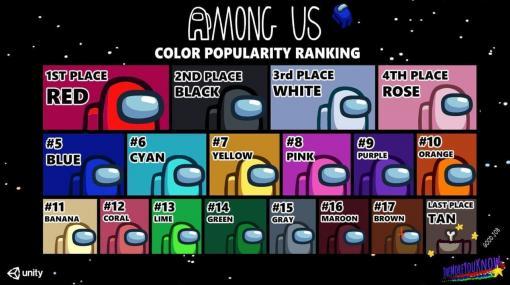 『Among Us』最新の人気カラーランキングが発表。「赤」が1位で最下位は「タン」に、明るい色が総じて人気で「黒」をのぞけば薄暗い色が不人気の結果に