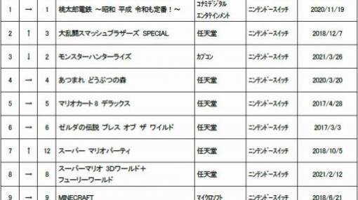 ゲオ,7月の中古ゲームソフト月間売上ランキングTOP30を公開