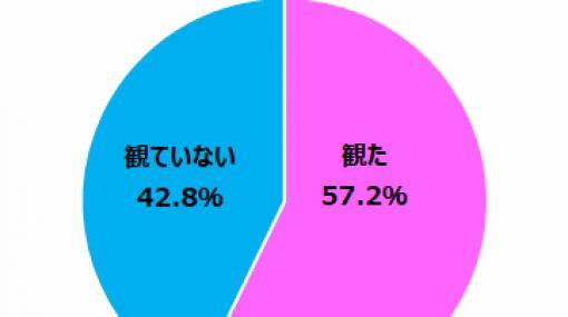 ゲームエイジ総研の五輪開会式調査。ゲーム音楽の演奏を肯定的に捉えたゲーマーは88.8%