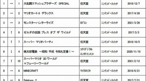 ゲオ,2021年9月の中古ゲームソフト月間売上ランキングTOP30を公開