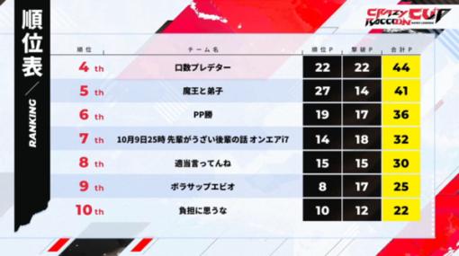 『Apex Legends』第7回「CRカップ」順位結果まとめ!山田涼介や加藤純一ら初参戦メンバーの活躍やいかに?